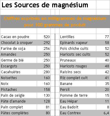 les_sources_de_magnesium